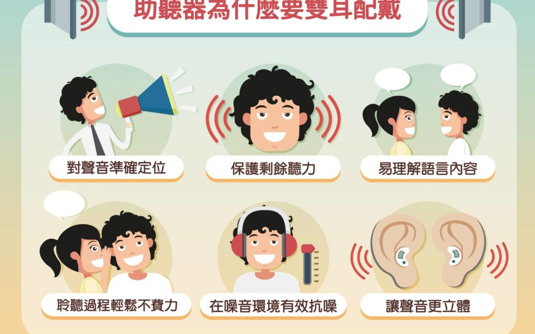 建議要雙耳配戴助聽器